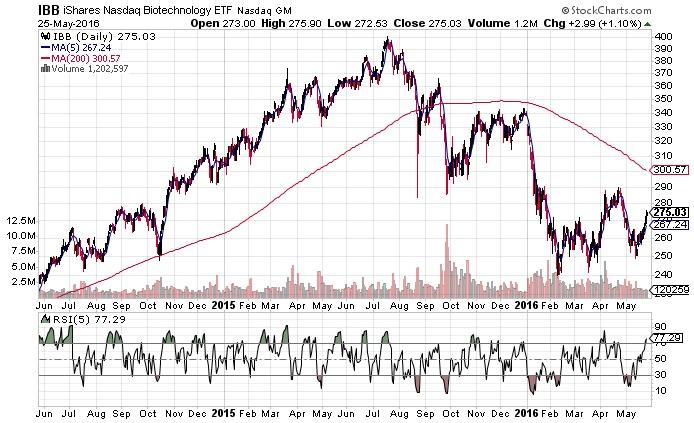 Individual Trader - Page 25 of 29 - More Than Just A Trading Blog