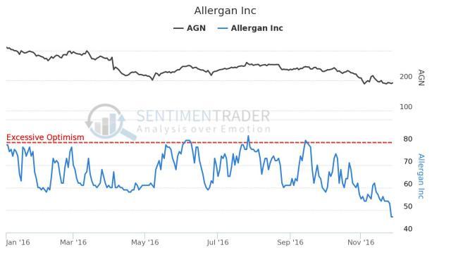 allergan-inc